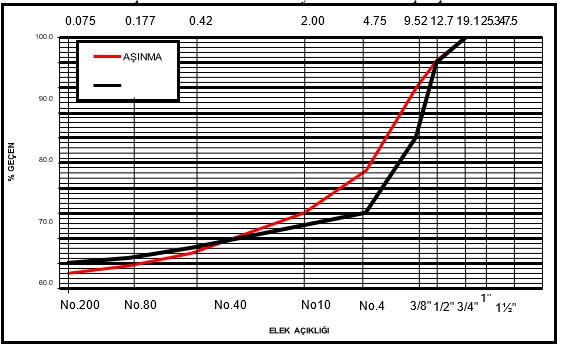 asfalt gradasyon grafiği